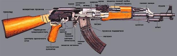 Сборка оружия играть